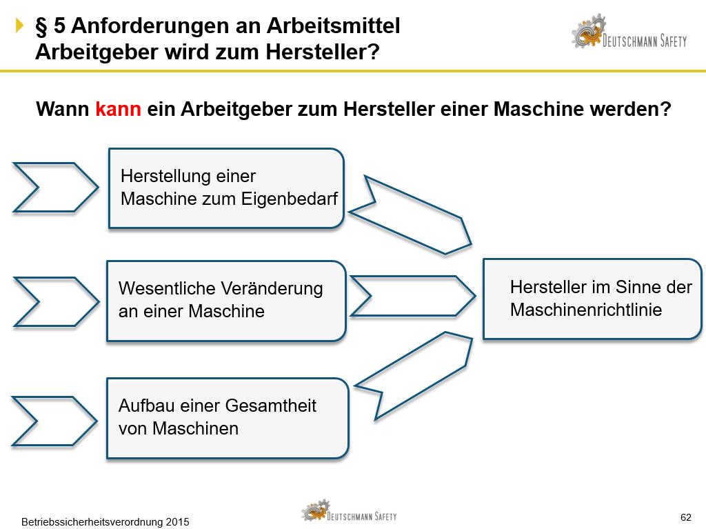 BetrSichV_Arbeitgeber_Hersteller